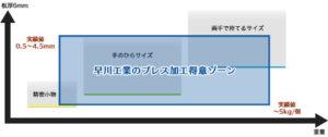 早川工業プレス加工得意ゾーン(製品重量や板厚の場合)